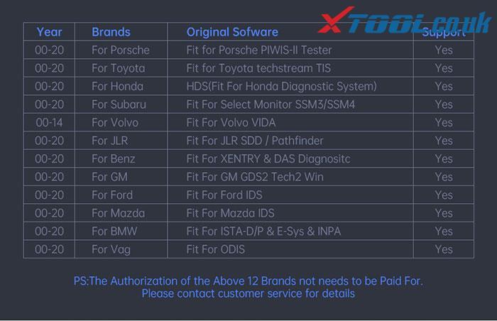 Xtool A80 Pro Master Comparison 2